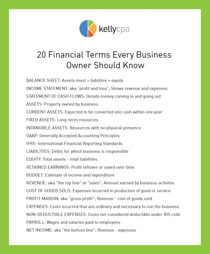 20 Financial Terms Every Business Owner Should Know